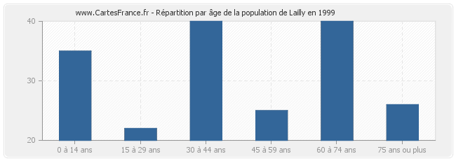 Répartition par âge de la population de Lailly en 1999