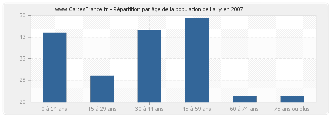 Répartition par âge de la population de Lailly en 2007