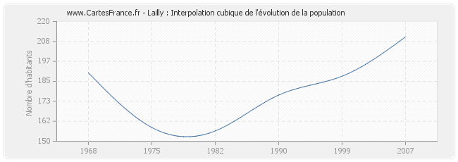 Lailly : Interpolation cubique de l'évolution de la population