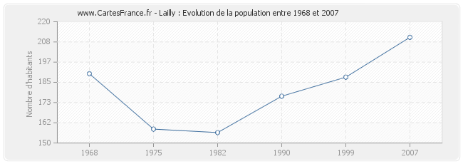 Population Lailly