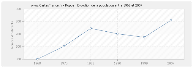 Population Roppe