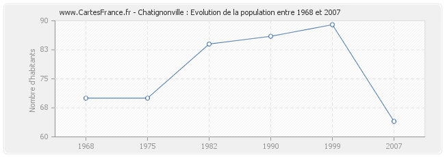 Population Chatignonville