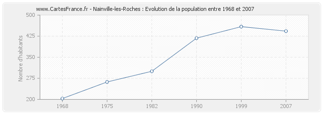 Population Nainville-les-Roches