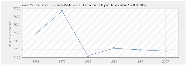 Population paray vieille poste statistique de paray for Piscine paray vieille poste