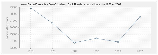 Population Bois-Colombes