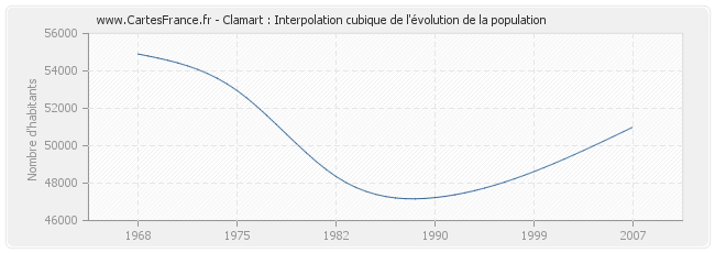 Clamart : Interpolation cubique de l'évolution de la population
