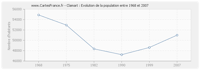Population Clamart