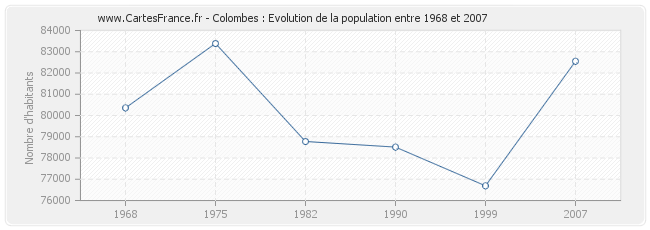 Population Colombes