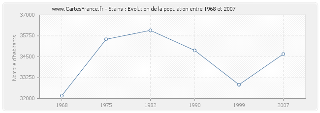 Population Stains