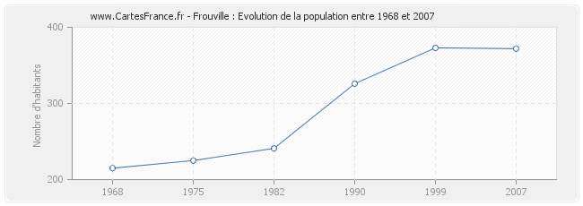 Population Frouville