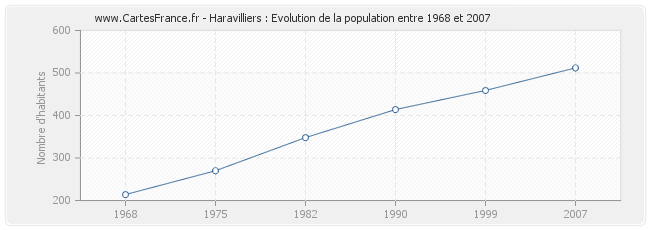 Population Haravilliers