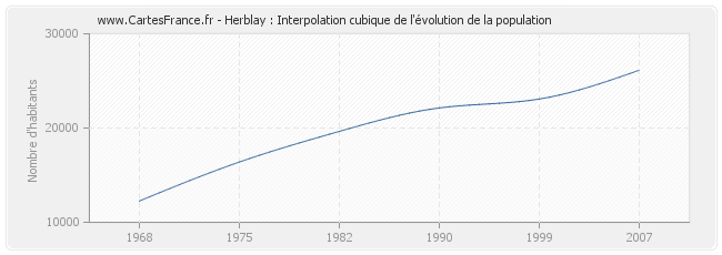 Herblay : Interpolation cubique de l'évolution de la population
