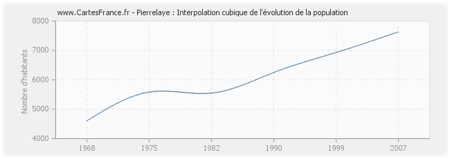 Pierrelaye : Interpolation cubique de l'évolution de la population