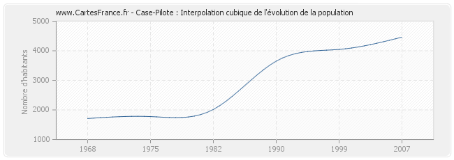 Case-Pilote : Interpolation cubique de l'évolution de la population