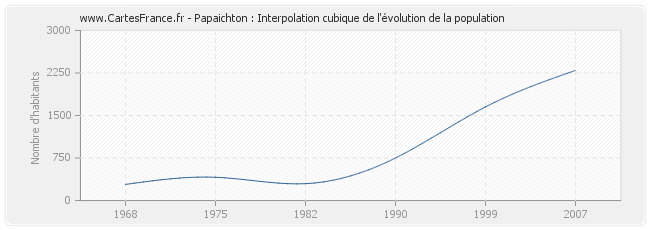 Papaichton : Interpolation cubique de l'évolution de la population