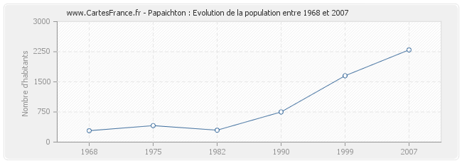 Population Papaichton